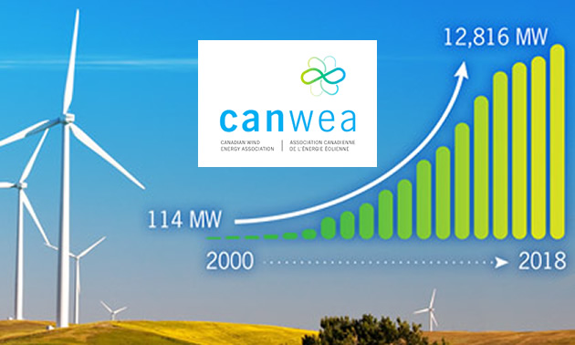 Win turbines, with graph showing growth of wind energy over 10 years.