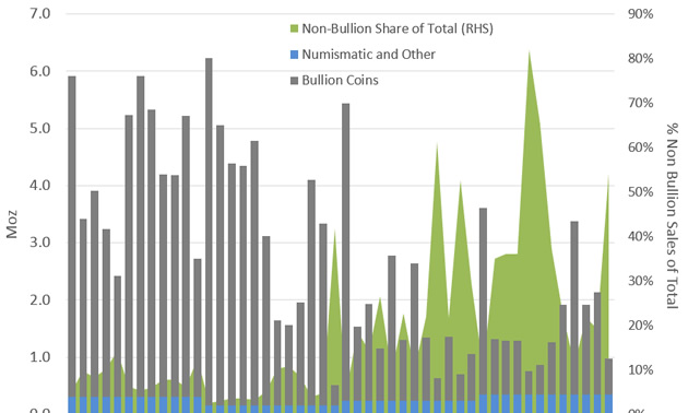 Graph showing the increase in demand of non-bullion coins.