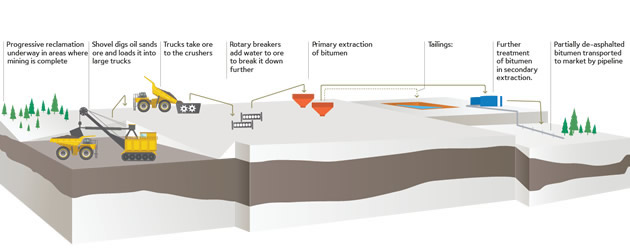 Graphic showing the process of mining at Teck's Frontier oil sands project.