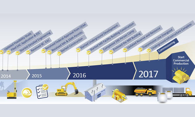 An infograph that shows the milestones from feasibility to production of the Brucejack gold mine